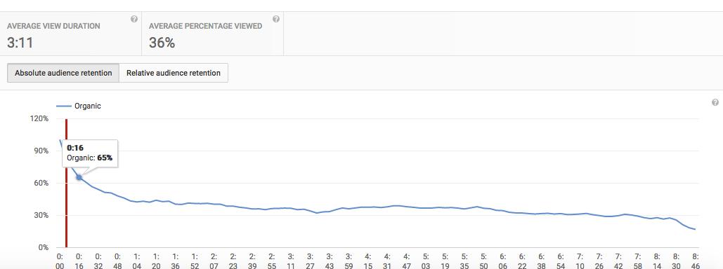 successful youtube video